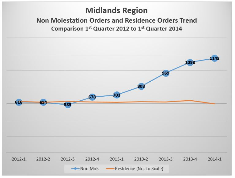 2012-1stQtr2014-TrendAnalysis-Midlands