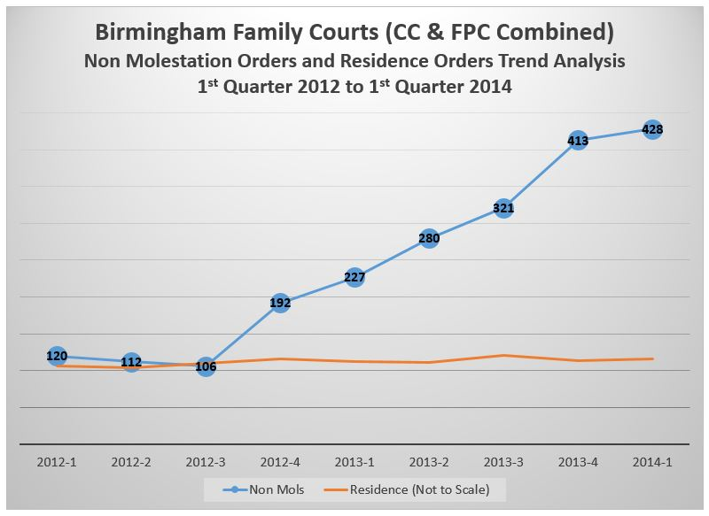 Birmingham-NonMolandResidenceOrderTrendsCompared